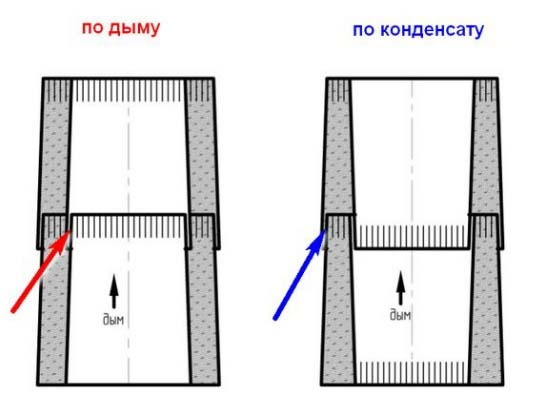 Два принципа монтажа по дыму и по конденсату