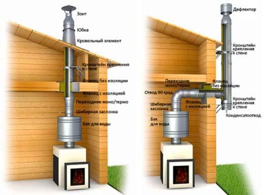 Схема металлического дымохода