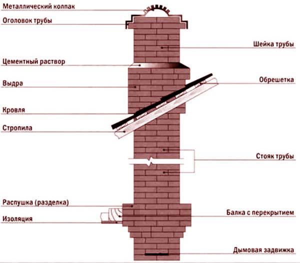 Схема возведения дымохода