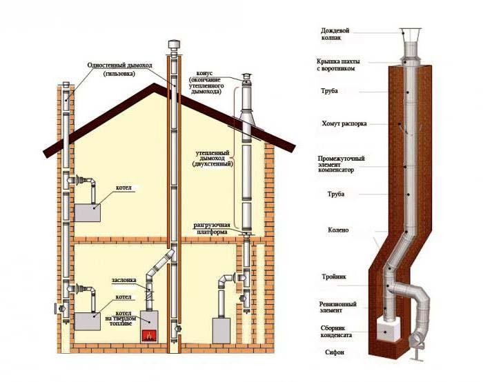 Схема печного дымохода