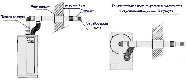 Схема установки горизонтального дымохода