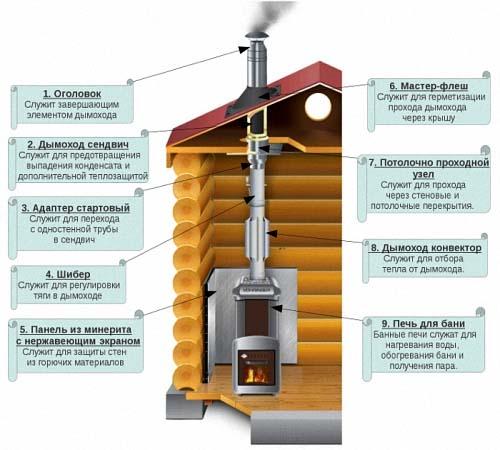Схема установки дымохода-конвектора