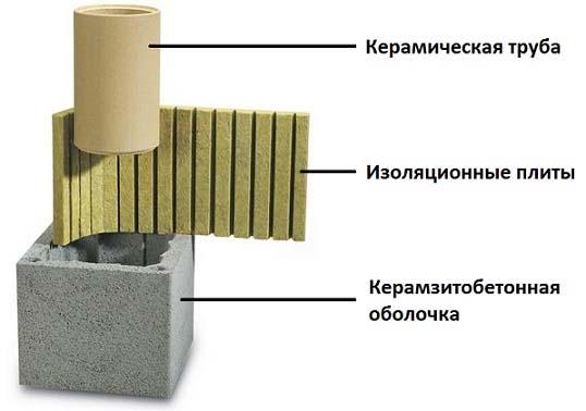 Теплоизоляция между трубой и блоком