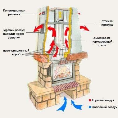 Схема работы газового камина