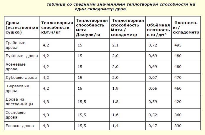 Таблица теплоэффективности дров